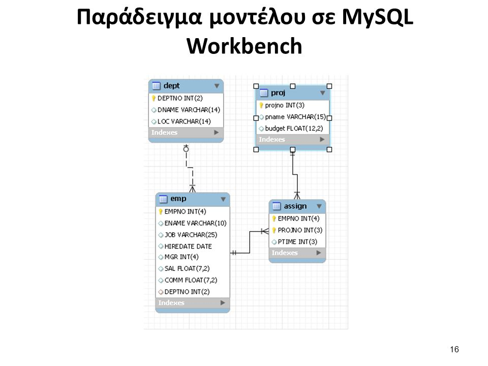 Παράδειγμα μοντέλου σε MySQL Workbench 16