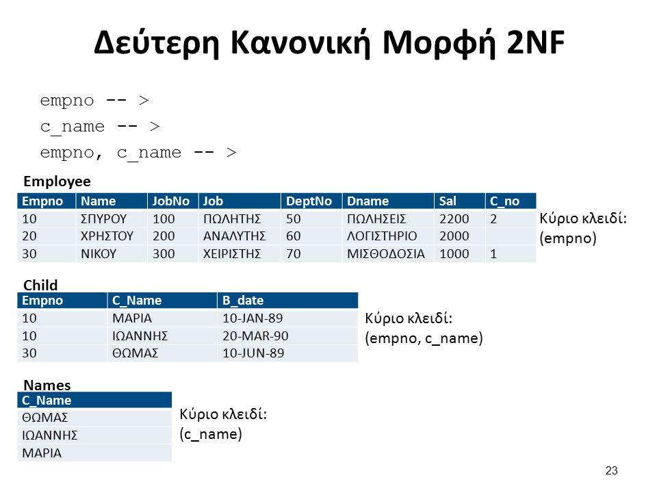 Δεύτερη Κανονική Μορφή 2NF empno -- > c_name -- > empno, c_name -- > EmpnoNameJobNoJobDeptNoDnameSalC_no 10ΣΠΥΡΟΥ100ΠΩΛΗΤΗΣ50ΠΩΛΗΣΕΙΣ22002 20ΧΡΗΣΤΟΥ20