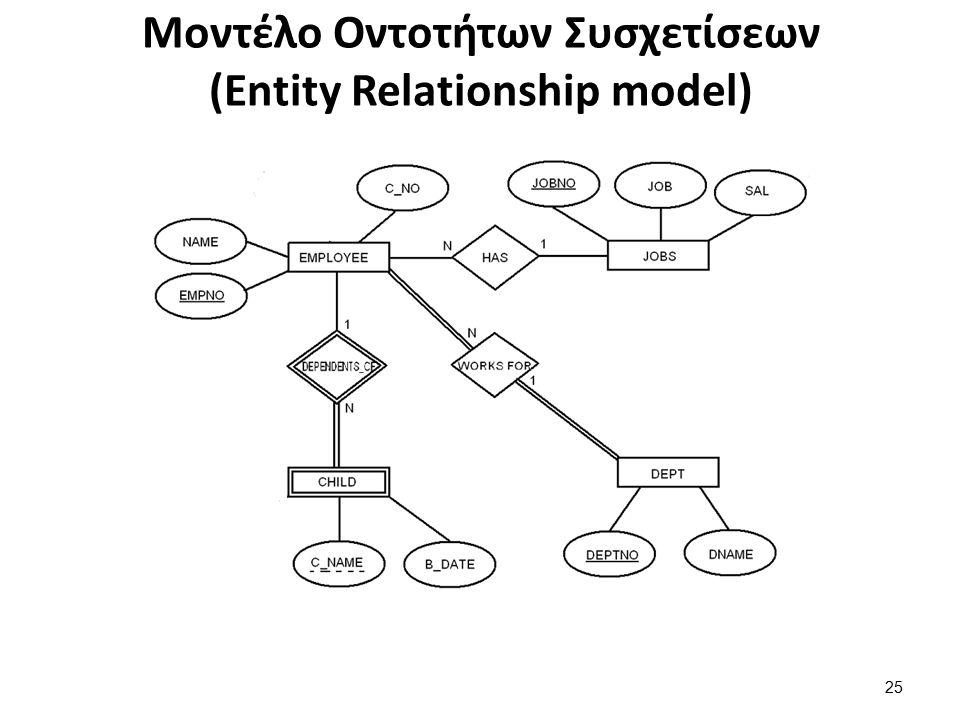 Μοντέλο Οντοτήτων Συσχετίσεων (Entity Relationship model) 25