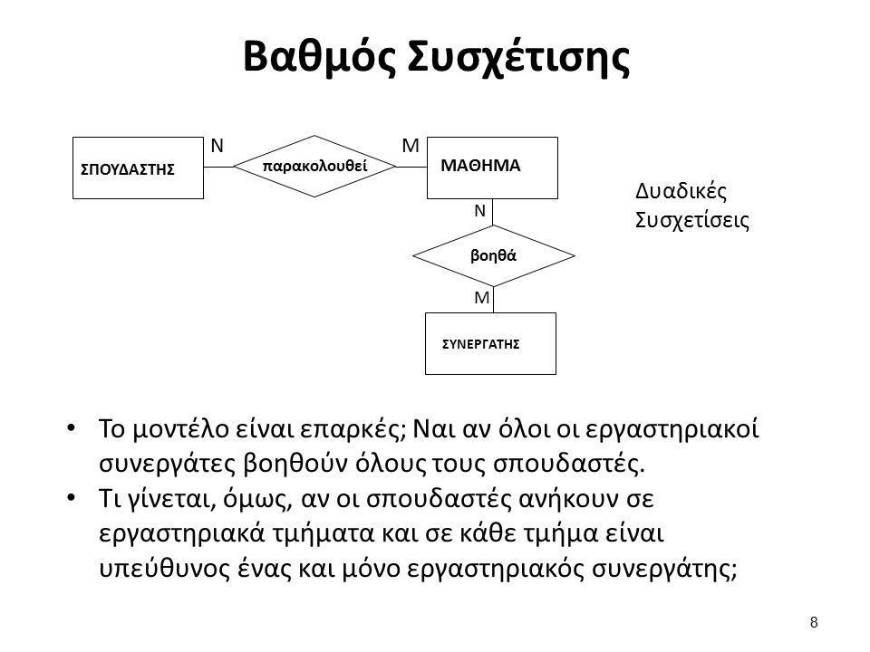 Παράδειγμα μοντέλου σε UML 19