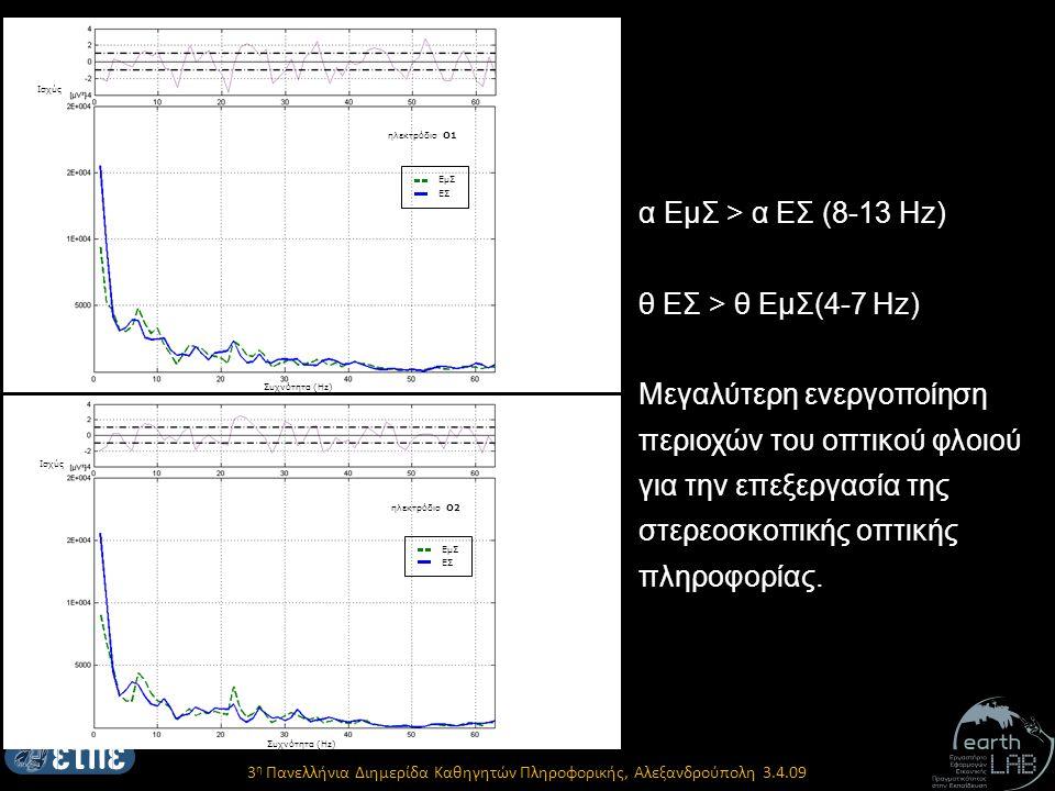 Ισχύς Συχνότητα (Hz) ΕμΣ ΕΣ ηλεκτρόδιο Ο1 Ισχύς Συχνότητα (Hz) ΕμΣ ΕΣ ηλεκτρόδιο Ο2 α ΕμΣ > α ΕΣ (8-13 Hz) θ ΕΣ > θ ΕμΣ(4-7 Ηz) Μεγαλύτερη ενεργοποίηση περιοχών του οπτικού φλοιού για την επεξεργασία της στερεοσκοπικής οπτικής πληροφορίας.