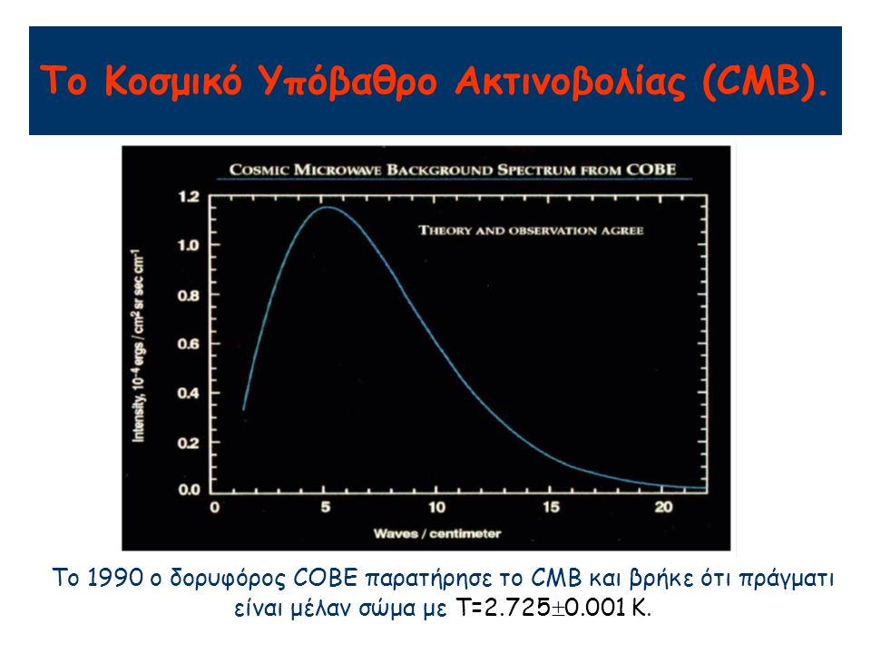 To 1990 ο δορυφόρος COBE παρατήρησε το CMB και βρήκε ότι πράγματι είναι μέλαν σώμα με T=2.725  0.001 K. Το Κοσμικό Υπόβαθρο Ακτινοβολίας (CMB).