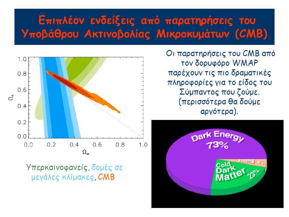 Επιπλέον ενδείξεις από παρατηρήσεις του Υποβάθρου Ακτινοβολίας Μικροκυμάτων (CMB) Υπερκαινοφανείς, δομές σε μεγάλες κλίμακες, CMB Οι παρατηρήσεις του CMB από τον δορυφόρο WMAP παρέχουν τις πιο δραματικές πληροφορίες για το είδος του Σύμπαντος που ζούμε.