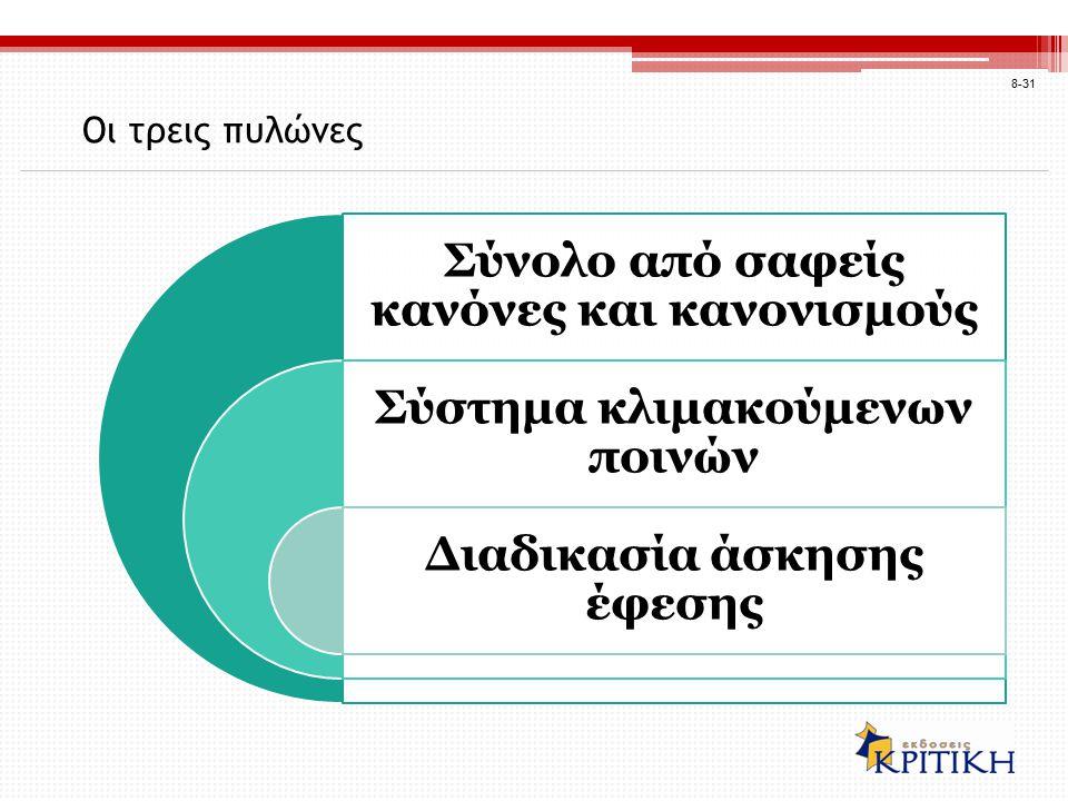 Οι τρεις πυλώνες 8-31 Σύνολο από σαφείς κανόνες και κανονισμούς Σύστημα κλιμακούμενων ποινών Διαδικασία άσκησης έφεσης