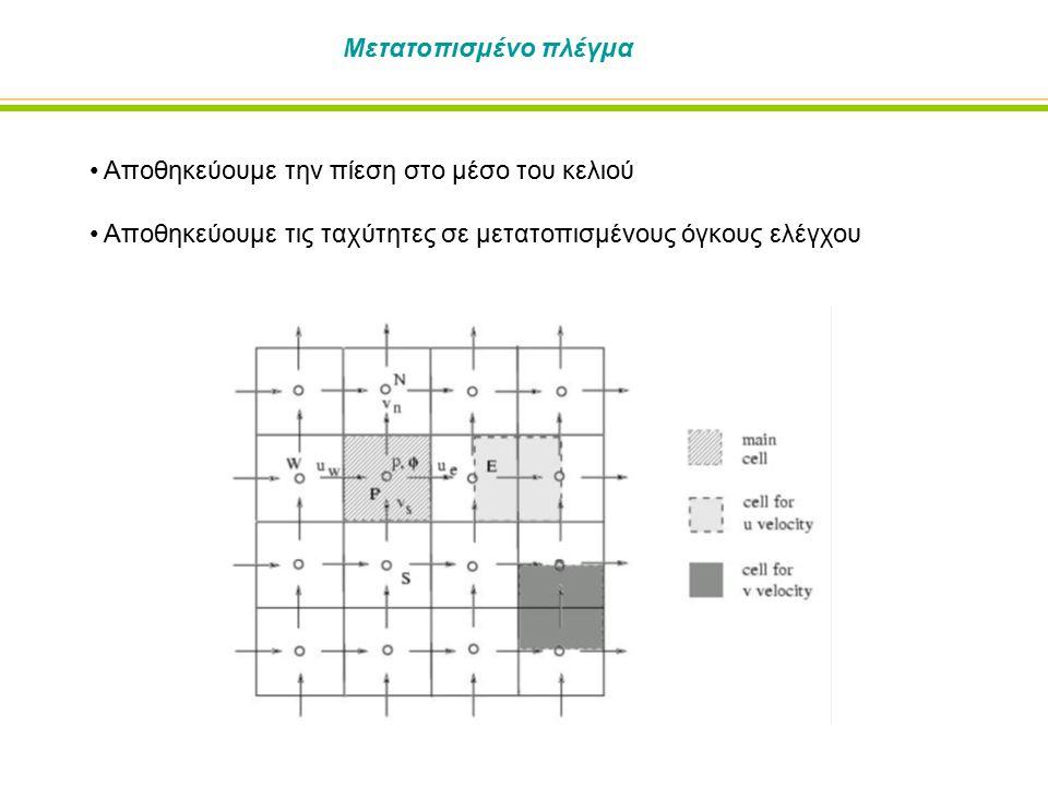 Μετατοπισμένο πλέγμα Αποθηκεύουμε την πίεση στο μέσο του κελιού Αποθηκεύουμε τις ταχύτητες σε μετατοπισμένους όγκους ελέγχου