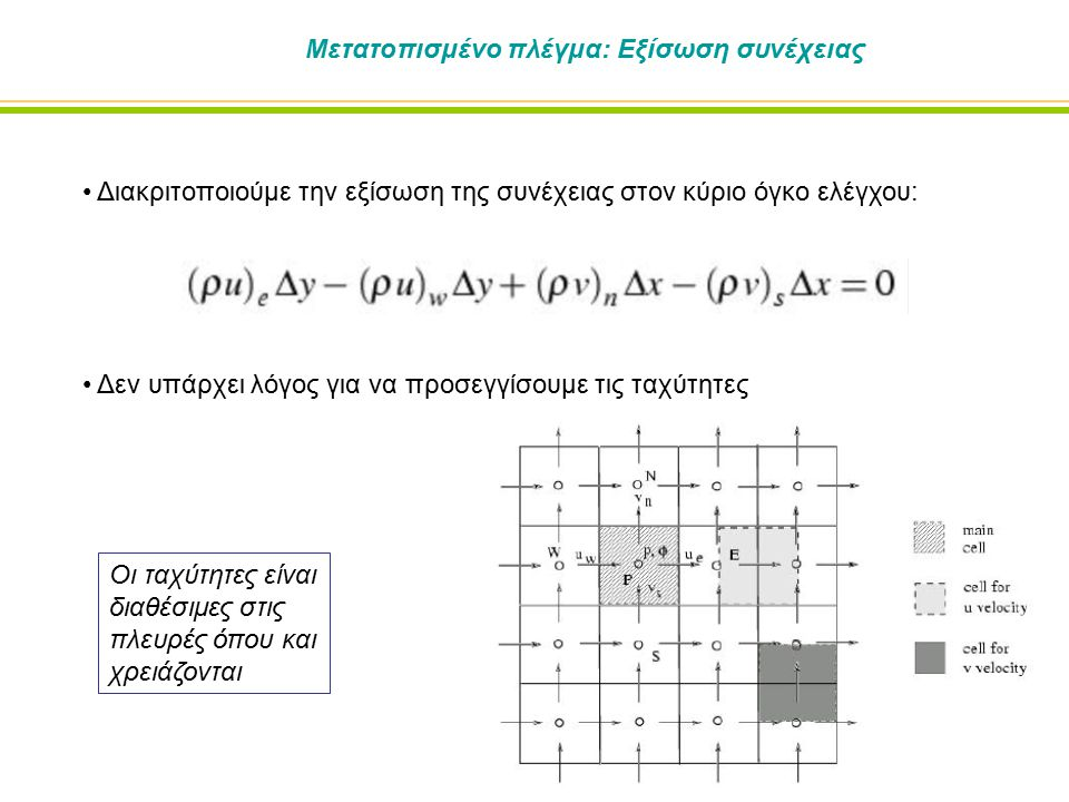 Μετατοπισμένο πλέγμα: Εξίσωση συνέχειας Διακριτοποιούμε την εξίσωση της συνέχειας στον κύριο όγκο ελέγχου: Δεν υπάρχει λόγος για να προσεγγίσουμε τις