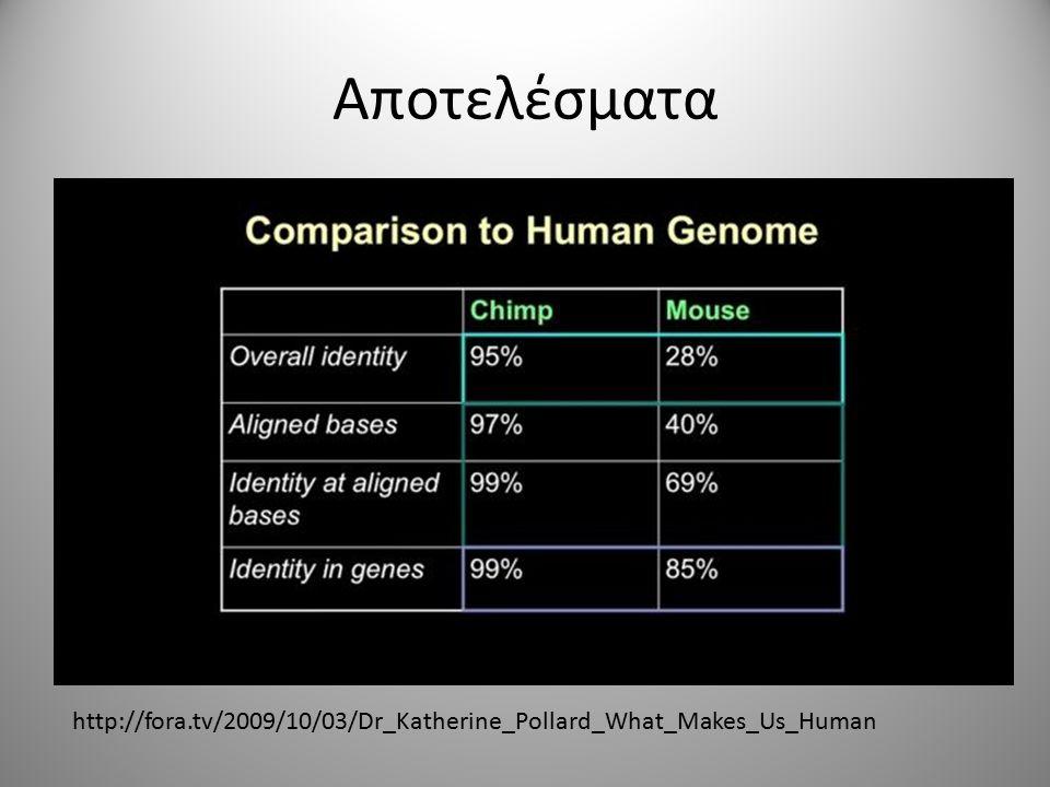 Αποτελέσματα http://fora.tv/2009/10/03/Dr_Katherine_Pollard_What_Makes_Us_Human