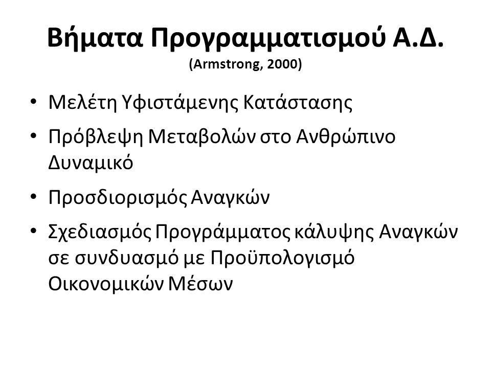 Βήματα Προγραμματισμού Α.Δ. (Armstrong, 2000) Μελέτη Υφιστάμενης Κατάστασης Πρόβλεψη Μεταβολών στο Ανθρώπινο Δυναμικό Προσδιορισμός Αναγκών Σχεδιασμός