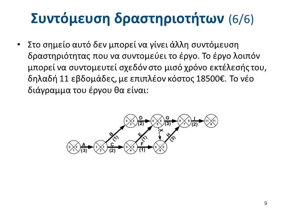 Συντόμευση δραστηριοτήτων (6/6) Στο σημείο αυτό δεν μπορεί να γίνει άλλη συντόμευση δραστηριότητας που να συντομεύει το έργο. Το έργο λοιπόν μπορεί να