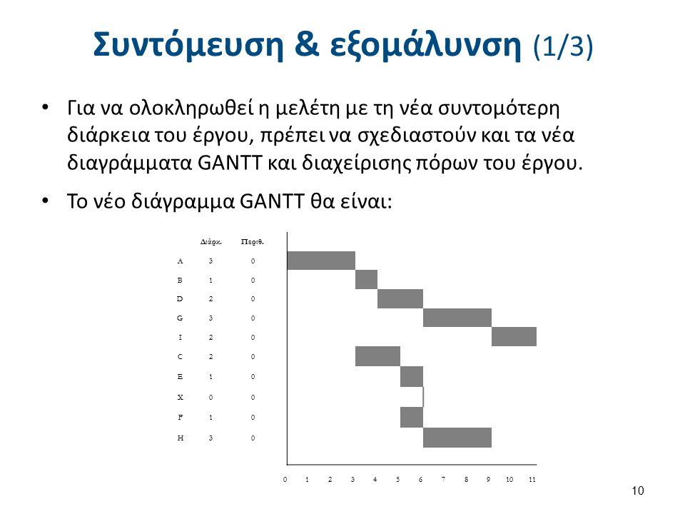 Συντόμευση & εξομάλυνση (1/3) Για να ολοκληρωθεί η μελέτη με τη νέα συντομότερη διάρκεια του έργου, πρέπει να σχεδιαστούν και τα νέα διαγράμματα GANTT και διαχείρισης πόρων του έργου.