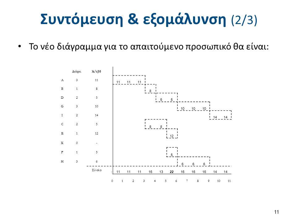 Συντόμευση & εξομάλυνση (2/3) Το νέο διάγραμμα για το απαιτούμενο προσωπικό θα είναι: 11 Διάρκ.Ά/εβδ A311 B18 8 D25 55 G310 I214 C25 88 E112 X0- F15 5 H36 666 Σύνολο : 11 16132216 14 01234567891011
