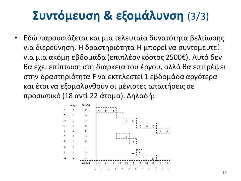 Συντόμευση & εξομάλυνση (3/3) Εδώ παρουσιάζεται και μια τελευταία δυνατότητα βελτίωσης για διερεύνηση. Η δραστηριότητα H μπορεί να συντομευτεί για μια