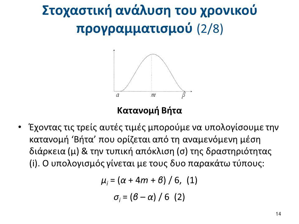 Στοχαστική ανάλυση του χρονικού προγραμματισμού (2/8) Κατανομή Βήτα Έχοντας τις τρείς αυτές τιμές μπορούμε να υπολογίσουμε την κατανομή 'Βήτα' που ορίζεται από τη αναμενόμενη μέση διάρκεια (μ) & την τυπική απόκλιση (σ) της δραστηριότητας (i).