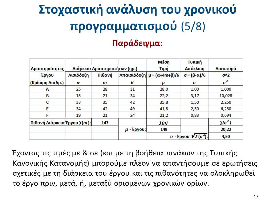 Στοχαστική ανάλυση του χρονικού προγραμματισμού (5/8) Παράδειγμα: 17 Έχοντας τις τιμές με & σε (και με τη βοήθεια πινάκων της Τυπικής Κανονικής Κατανο