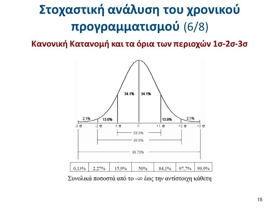 Στοχαστική ανάλυση του χρονικού προγραμματισμού (6/8) Κανονική Κατανομή και τα όρια των περιοχών 1σ-2σ-3σ 18