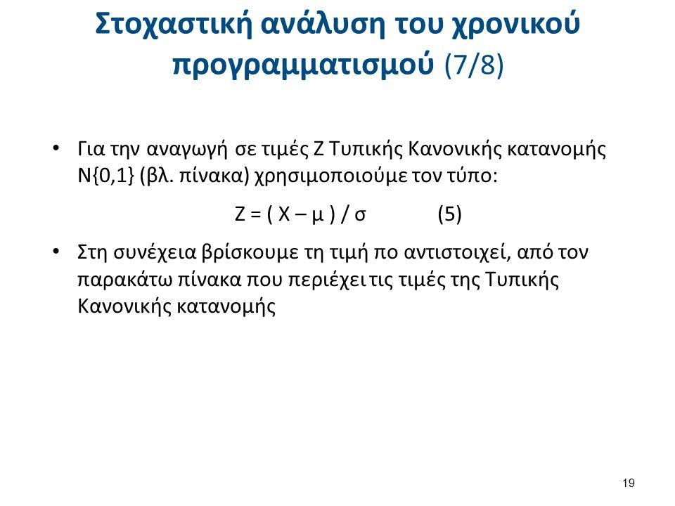 Στοχαστική ανάλυση του χρονικού προγραμματισμού (7/8) Για την αναγωγή σε τιμές Ζ Τυπικής Κανονικής κατανομής Ν{0,1} (βλ.