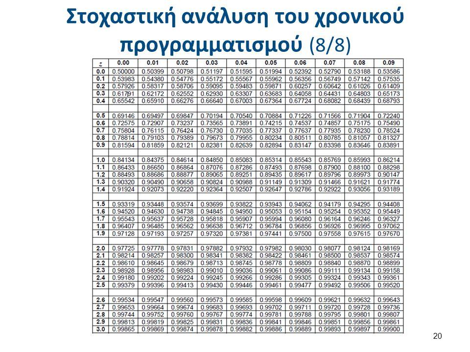 Στοχαστική ανάλυση του χρονικού προγραμματισμού (8/8) 20