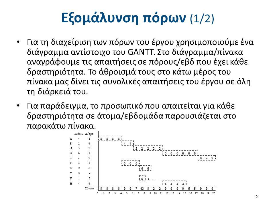 Εξομάλυνση πόρων (1/2) Για τη διαχείριση των πόρων του έργου χρησιμοποιούμε ένα διάγραμμα αντίστοιχο του GANTT.