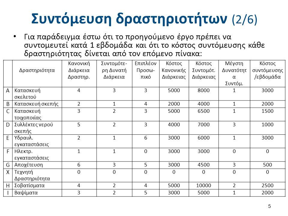 Συντόμευση δραστηριοτήτων (2/6) Για παράδειγμα έστω ότι το προηγούμενο έργο πρέπει να συντομευτεί κατά 1 εβδομάδα και ότι το κόστος συντόμευσης κάθε δ