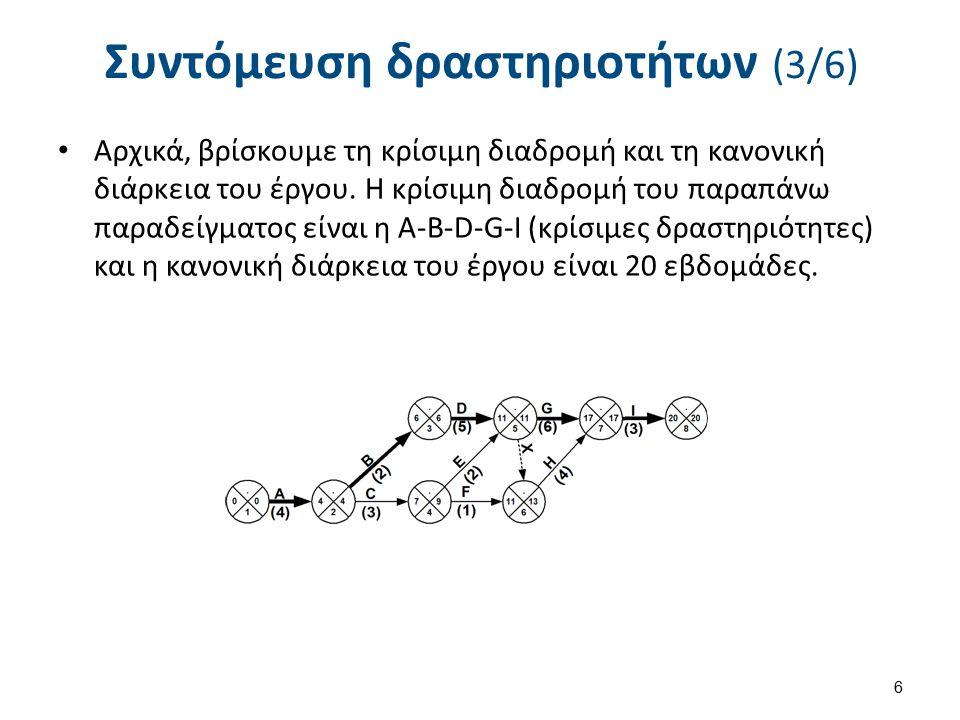 Συντόμευση δραστηριοτήτων (3/6) Αρχικά, βρίσκουμε τη κρίσιμη διαδρομή και τη κανονική διάρκεια του έργου. Η κρίσιμη διαδρομή του παραπάνω παραδείγματο