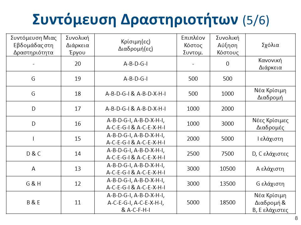 Συντόμευση Δραστηριοτήτων (5/6) 8 Συντόμευση Μιας Εβδομάδας στη Δραστηριότητα Συνολική Διάρκεια Έργου Κρίσιμη(ες) Διαδρομή(ες) Επιπλέον Κόστος Συντομ.