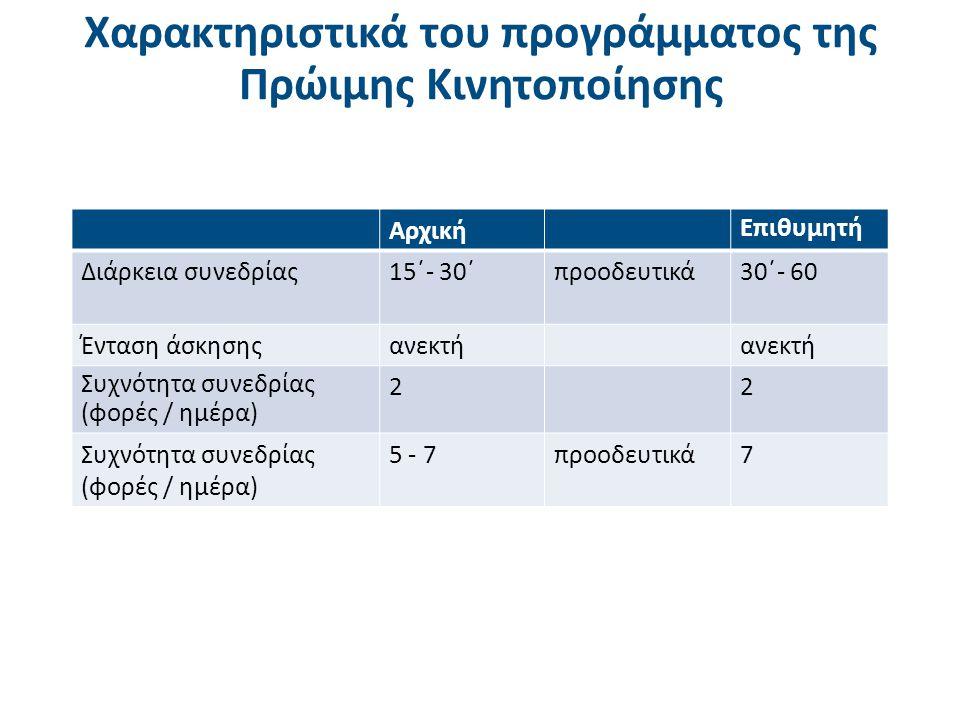 Χαρακτηριστικά του προγράμματος της Πρώιμης Κινητοποίησης Αρχική Επιθυμητή Διάρκεια συνεδρίας15΄- 30΄προοδευτικά30΄- 60 Ένταση άσκησηςανεκτή Συχνότητα συνεδρίας (φορές / ημέρα) 22 Συχνότητα συνεδρίας (φορές / ημέρα) 5 - 7προοδευτικά7