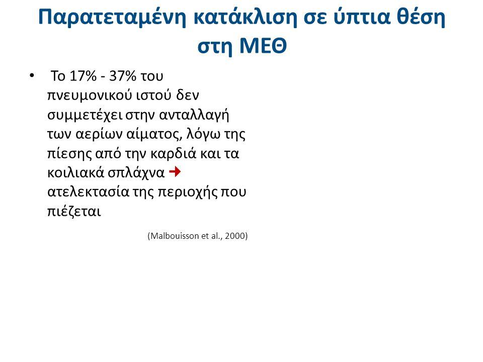 Παρατεταμένη κατάκλιση σε ύπτια θέση στη ΜΕΘ Το 17% - 37% του πνευμονικού ιστού δεν συμμετέχει στην ανταλλαγή των αερίων αίματος, λόγω της πίεσης από την καρδιά και τα κοιλιακά σπλάχνα ατελεκτασία της περιοχής που πιέζεται (Malbouisson et al., 2000)