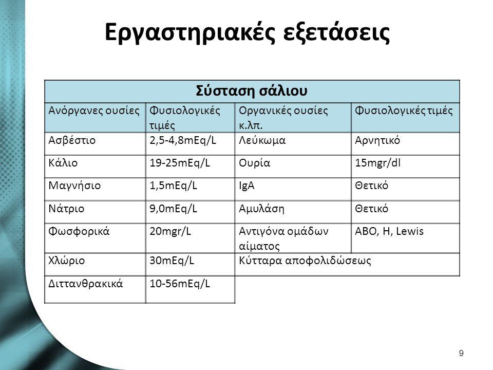 Εργαστηριακές εξετάσεις Σύσταση σάλιου Ανόργανες ουσίεςΦυσιολογικές τιμές Οργανικές ουσίες κ.λπ.