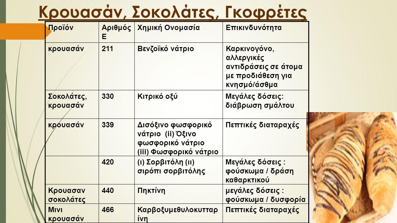 Κρουασάν, Σοκολάτες, Γκοφρέτες ΠροϊόνΑριθμός Ε Χημική ΟνομασίαΕπικινδυνότητα κρουασάν211Βενζοϊκό νάτριοΚαρκινογόνο, αλλεργικές αντιδράσεις σε άτομα με