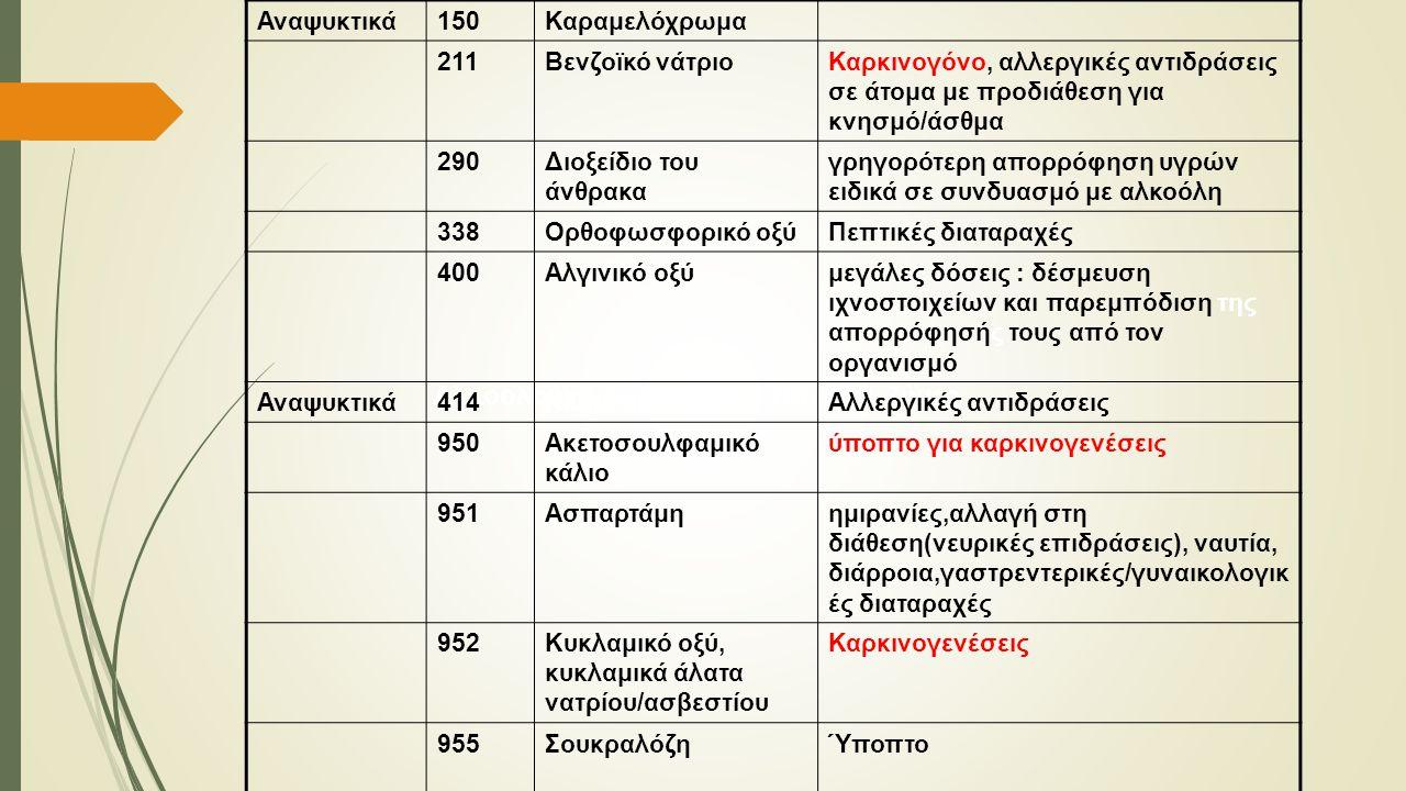 Αλκοολούχα,Αναψυκτικά, Παγωτά, Ζύμες Αναψυκτικά150Καραμελόχρωμα 211Βενζοϊκό νάτριοΚαρκινογόνο, αλλεργικές αντιδράσεις σε άτομα με προδιάθεση για κνησμ