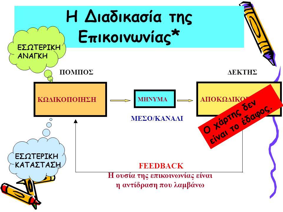 ΚΩΔΙΚΟΠΟΙΗΣΗ ΜΗΝΥΜΑ ΑΠΟΚΩΔΙΚΟΠΟΙΗΣΗ ΠΟΜΠΟΣΔΕΚΤΗΣ ΜΕΣΟ/ΚΑΝΑΛΙ FEEDBACK Η ουσία της επικοινωνίας είναι η αντίδραση που λαμβάνω Η Διαδικασία της Επικοινωνίας * ΕΣΩΤΕΡΙΚΗ ΑΝΑΓΚΗ ΕΣΩΤΕΡΙΚΗ ΚΑΤΑΣΤΑΣΗ Ο χάρτης δεν είναι το έδαφος.