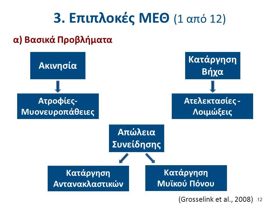 3. Επιπλοκές ΜΕΘ (1 από 12) α) Βασικά Προβλήματα Ακινησία Ατροφίες- Μυονευροπάθειες Κατάργηση Βήχα Ατελεκτασίες - Λοιμώξεις Απώλεια Συνείδησης Κατάργη