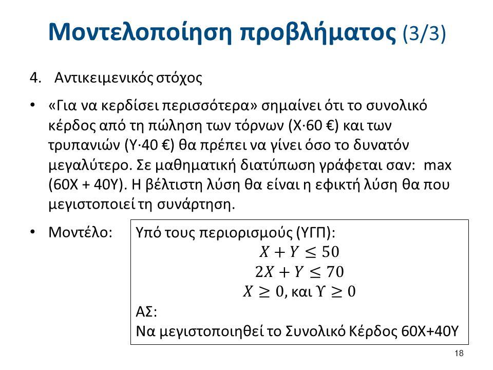 Μοντελοποίηση προβλήματος (3/3) 4.Αντικειμενικός στόχος «Για να κερδίσει περισσότερα» σημαίνει ότι το συνολικό κέρδος από τη πώληση των τόρνων (X∙60 €) και των τρυπανιών (Υ∙40 €) θα πρέπει να γίνει όσο το δυνατόν μεγαλύτερο.