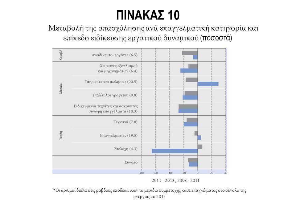 ΠΙΝΑΚΑΣ 10 Μεταβολή της απασχόλησης ανά επαγγελματική κατηγορία και επίπεδο ειδίκευσης εργατικού δυναμικού (ποσοστά) 2011 - 2013, 2008 - 2011 *Οι αριθμοί δίπλα στις ράβδους υποδεικνύουν το μερίδιο συμμετοχής κάθε επαγγέλματος στο σύνολο της ανεργίας το 2013