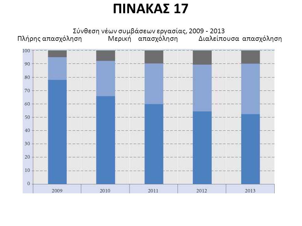 ΠΙΝΑΚΑΣ 17 Σύνθεση νέων συμβάσεων εργασίας, 2009 - 2013 Πλήρης απασχόλησηΜερικήαπασχόλησηΔιαλείπουσα απασχόληση