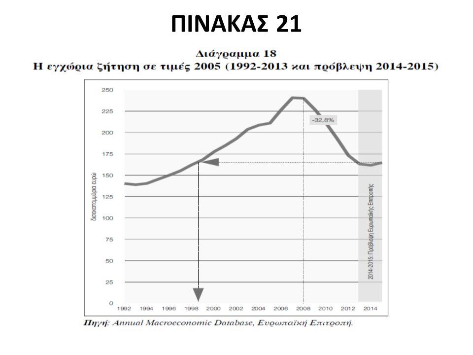 ΠΙΝΑΚΑΣ 21