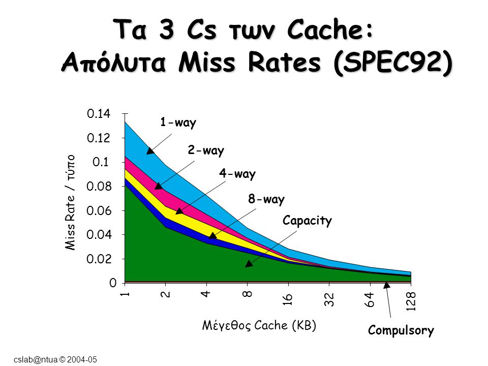 cslab@ntua © 2004-05 Tα 3 Cs των Cache: Απόλυτα Miss Rates (SPEC92) Μέγεθος Cache (KB) Miss Rate / τύπο 0 0.02 0.04 0.06 0.08 0.1 0.12 0.14 1 2 4 8 16 32 64 128 1-way 2-way 4-way 8-way Capacity Compulsory