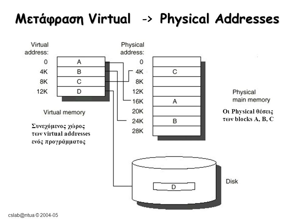 cslab@ntua © 2004-05 Μετάφραση Virtual Physical Addresses Μετάφραση Virtual -> Physical Addresses Οι Physical θέσεις των blocks A, B, C Συνεχόμενος χώρος των virtual addresses ενός προγράμματος