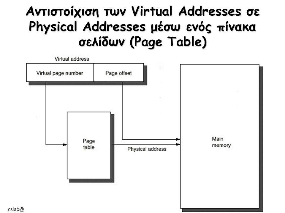 cslab@ntua © 2004-05 Αντιστοίχιση των Virtual Addresses σε Physical Addresses μέσω ενός πίνακα σελίδων (Page Table)