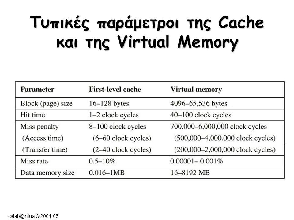 cslab@ntua © 2004-05 Τυπικές παράμετροι της Cache και της Virtual Memory