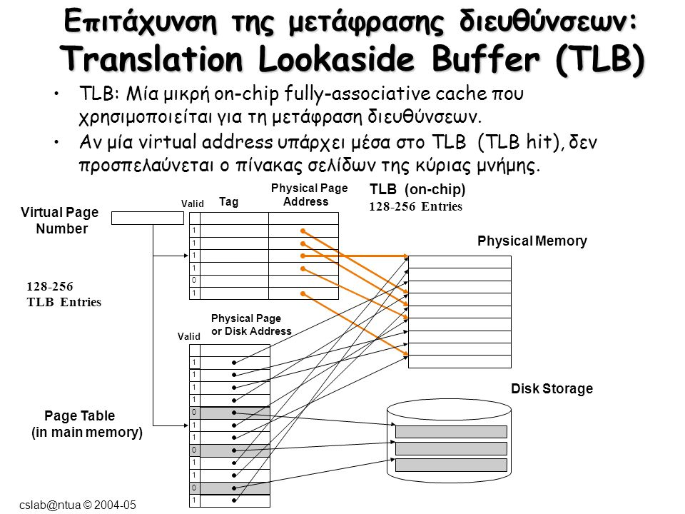 cslab@ntua © 2004-05 Επιτάχυνση της μετάφρασης διευθύνσεων: Translation Lookaside Buffer (TLB) TLB: Μία μικρή on-chip fully-associative cache που χρησιμοποιείται για τη μετάφραση διευθύνσεων.