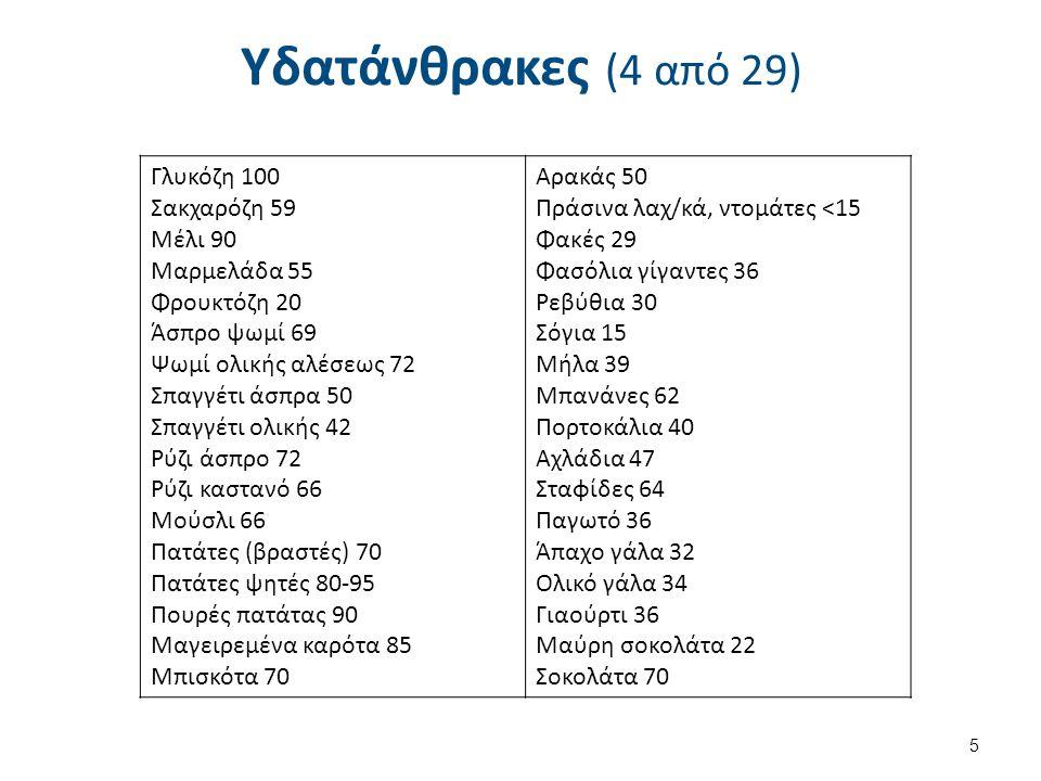 Υδατάνθρακες (4 από 29) 5 Γλυκόζη 100 Σακχαρόζη 59 Μέλι 90 Μαρμελάδα 55 Φρουκτόζη 20 Άσπρο ψωμί 69 Ψωμί ολικής αλέσεως 72 Σπαγγέτι άσπρα 50 Σπαγγέτι ολικής 42 Ρύζι άσπρο 72 Ρύζι καστανό 66 Μούσλι 66 Πατάτες (βραστές) 70 Πατάτες ψητές 80-95 Πουρές πατάτας 90 Μαγειρεμένα καρότα 85 Μπισκότα 70 Αρακάς 50 Πράσινα λαχ/κά, ντομάτες <15 Φακές 29 Φασόλια γίγαντες 36 Ρεβύθια 30 Σόγια 15 Μήλα 39 Μπανάνες 62 Πορτοκάλια 40 Αχλάδια 47 Σταφίδες 64 Παγωτό 36 Άπαχο γάλα 32 Ολικό γάλα 34 Γιαούρτι 36 Μαύρη σοκολάτα 22 Σοκολάτα 70