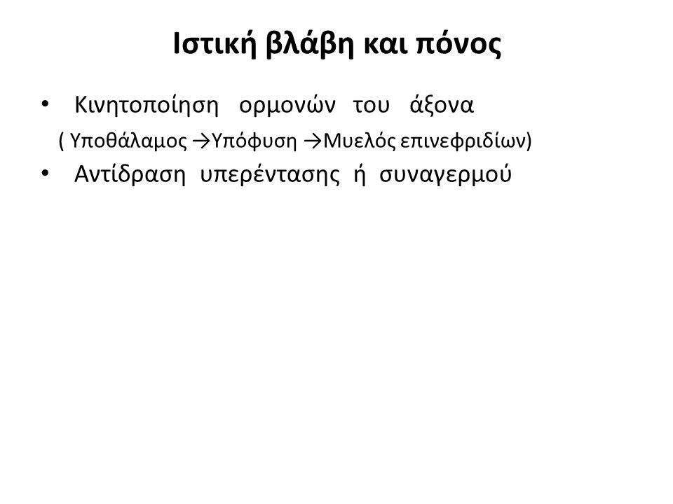 Ιστική βλάβη και πόνος Κινητοποίηση ορμονών του άξονα ( Υποθάλαμος →Υπόφυση →Μυελός επινεφριδίων) Αντίδραση υπερέντασης ή συναγερμού
