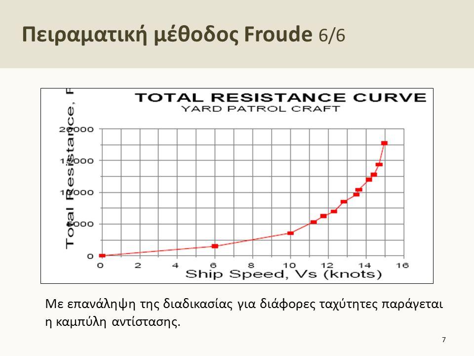 Πειραματική μέθοδος Froude 6/6 Με επανάληψη της διαδικασίας για διάφορες ταχύτητες παράγεται η καμπύλη αντίστασης. 7
