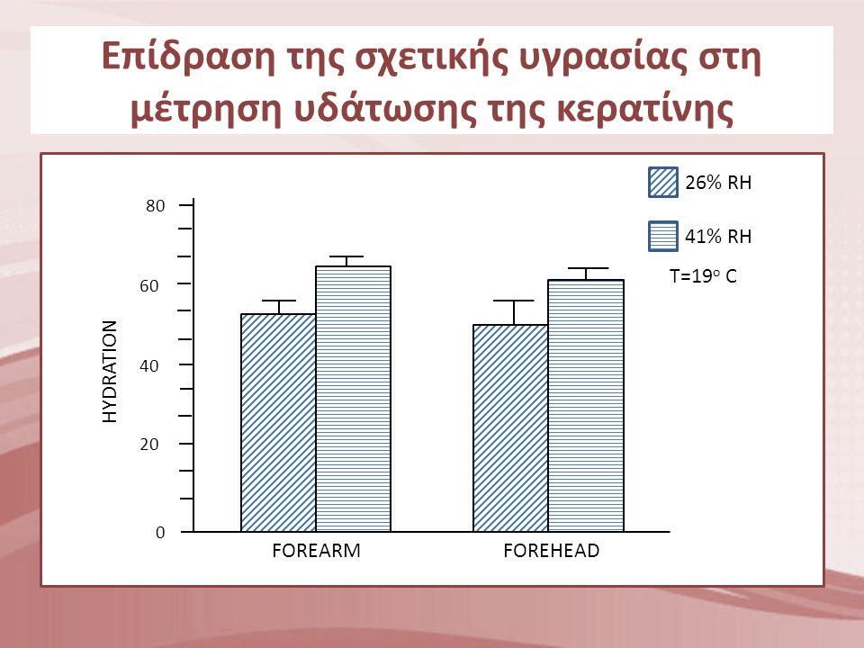 Επίδραση της σχετικής υγρασίας στη μέτρηση υδάτωσης της κερατίνης 0 20 40 60 80 HYDRATION FOREARMFOREHEAD 26% RH 41% RH T=19 ο C