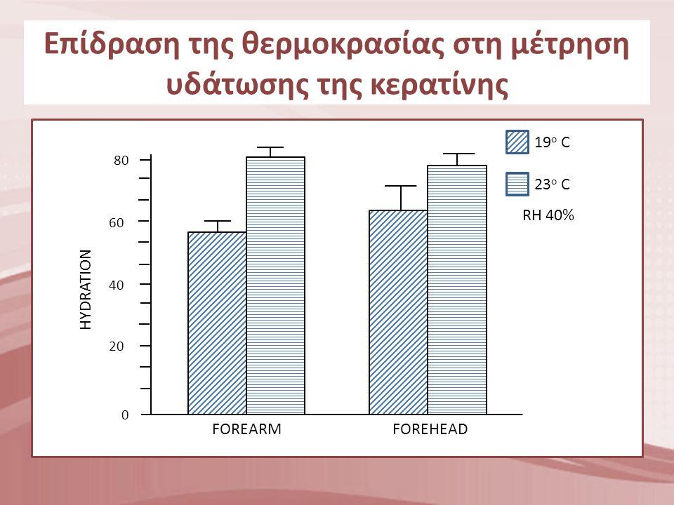 0 20 40 60 80 HYDRATION FOREARMFOREHEAD 19 ο C 23 ο C RH 40% Επίδραση της θερμοκρασίας στη μέτρηση υδάτωσης της κερατίνης