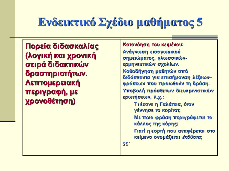 Ενδεικτικό Σχέδιο μαθήματος 5 Πορεία διδασκαλίας (λογική και χρονική σειρά διδακτικών δραστηριοτήτων. Λεπτομερειακή περιγραφή, με χρονοθέτηση) Κατανόη