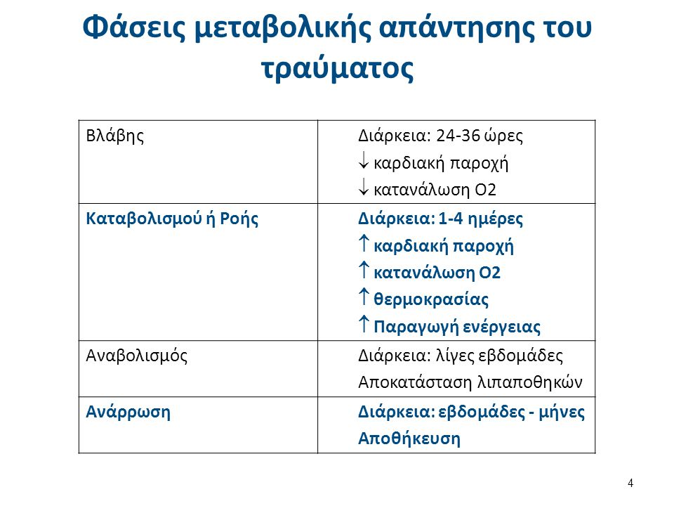 Φάσεις μεταβολικής απάντησης του τραύματος 4 ΒλάβηςΔιάρκεια: 24-36 ώρες  καρδιακή παροχή  κατανάλωση Ο2 Καταβολισμού ή ΡοήςΔιάρκεια: 1-4 ημέρες  κα