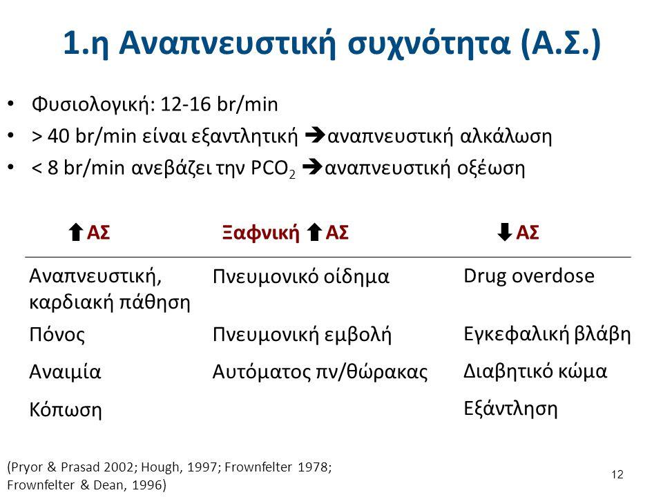 1.η Αναπνευστική συχνότητα (Α.Σ.) Φυσιολογική: 12-16 br/min > 40 br/min είναι εξαντλητική  αναπνευστική αλκάλωση < 8 br/min ανεβάζει την PCO 2  αναπ