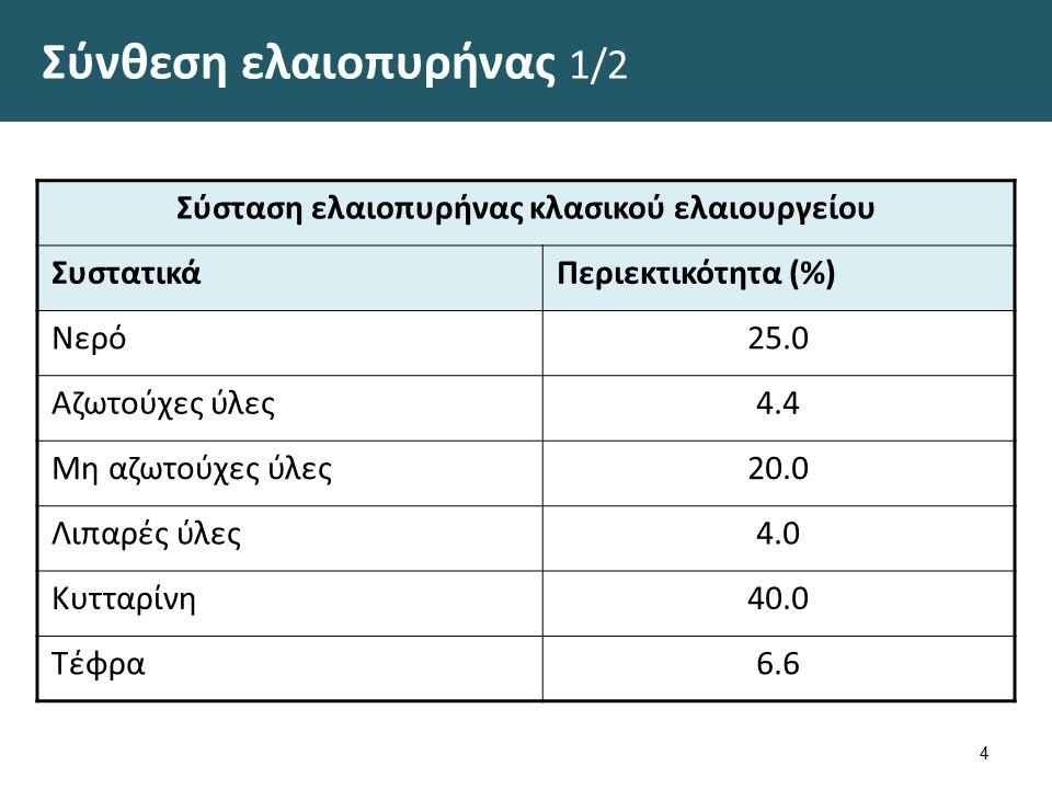 Σύσταση ελαιοπυρήνας κλασικού ελαιουργείου ΣυστατικάΠεριεκτικότητα (%) Νερό25.0 Αζωτούχες ύλες4.4 Μη αζωτούχες ύλες20.0 Λιπαρές ύλες4.0 Κυτταρίνη40.0
